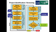 Draft PPP screening manual ready for...