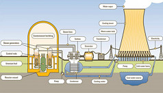 Work to begin on nuclear power...