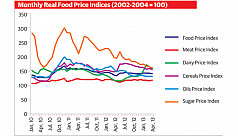 Food prices dropping from all-time highs:...