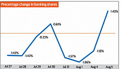 Banking shares fall below Tk20 on poor...