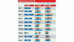 ADB cuts growth target