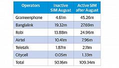 Operators suffer having 50m inactive...