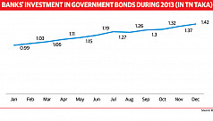Banks divert investment to risk-free...