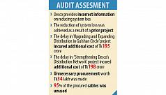 Tk1,000 crore Desco projects...