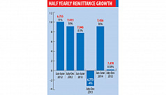 H1 remittance posts over 10%