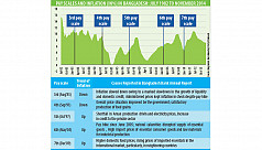Pay scale, energy price double...