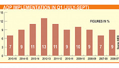 ADP implementation slumps to 8-year...