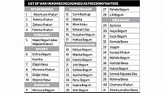 41 Birangonas get Freedom Fighter...