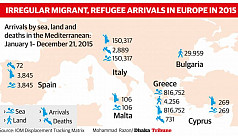 One million and counting: Migrants/refugees...