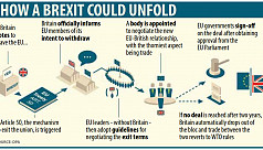 What Brexit would mean for us