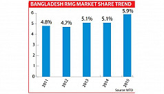RMG market share rises to 5.9% defying...