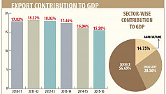 Export contribution to GDP...
