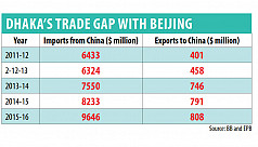 Chinese investment may close trade...