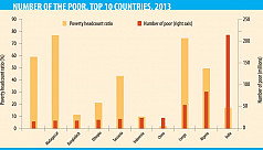 WB: Bangladesh has 8th highest number...