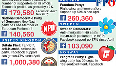 Experts: Rise of far-right idiots may...