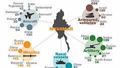 Infographic: Where Myanmar gets its...