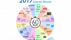 Do you know what happens in every internet...