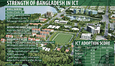 Bangladesh fares well in South Asia...