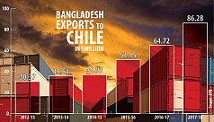 Chile becoming a alluring export destination...