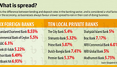 Spread of 16 banks still much...