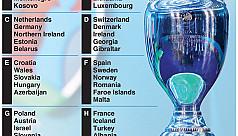 Infographic: Uefa Euro 2020 Qualifying...
