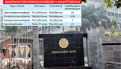 Banks' NPLs rise Tk10,030cr in three...