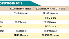 IPO funds in 2018: Tk495cr spent on expansion, Tk86cr on loan repayment