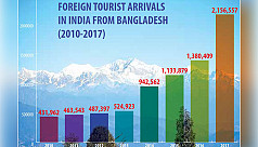 One in every five tourists in India...