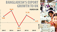 Brexit fear puts the brakes on exports...