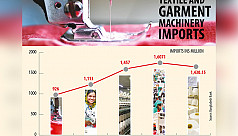 RMG, textile machinery imports fall...
