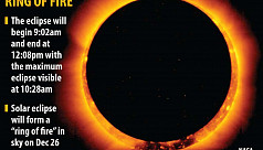 Ring of fire: How to view the annular...