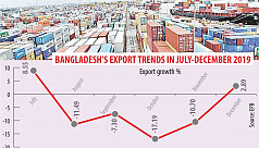 Exports break losing streak in December