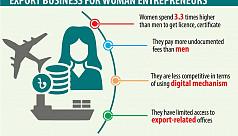 Export business costs women higher than men