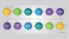 Bangladesh RMG timeline