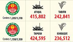 Taposh, Atiqul lead Dhaka mayoral races