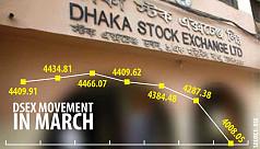 Dhaka bourse collapses amid coronavirus fear