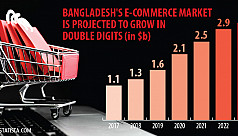 E-commerce would be a $3b industry by 2023