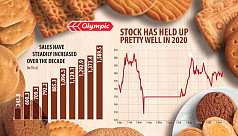 Olympic Industries has a cakewalk riding...