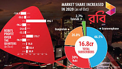 Robi flatters to deceive ahead of its...