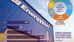 Energypac's profit trips 50% ahead of...