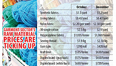 Apparel exporters dealt a fresh blow: Rising raw material prices