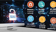 Hackers smash into Beximco Group's IT infrastructure
