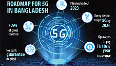 Mobile operators lukewarm on 5G after BTRC's guideline