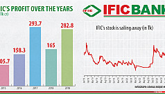 IFIC Bank's stock soaring for no reason
