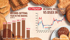 Bangladeshis are not stuck at home but they are still happily munching on Olympic biscuits