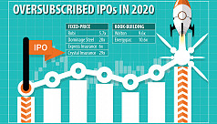 Energypac IPO 10.6 times oversubscribed