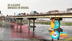 Paying price for negligence: 13 bridges to be torn down for smooth waterways