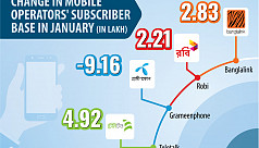 Grameenphone lost 9 lakh subscribers in January