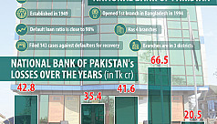 National Bank of Pakistan to shutter...