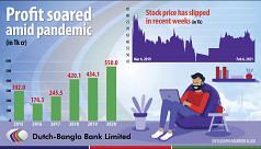 Record profit for Dutch-Bangla Bank...